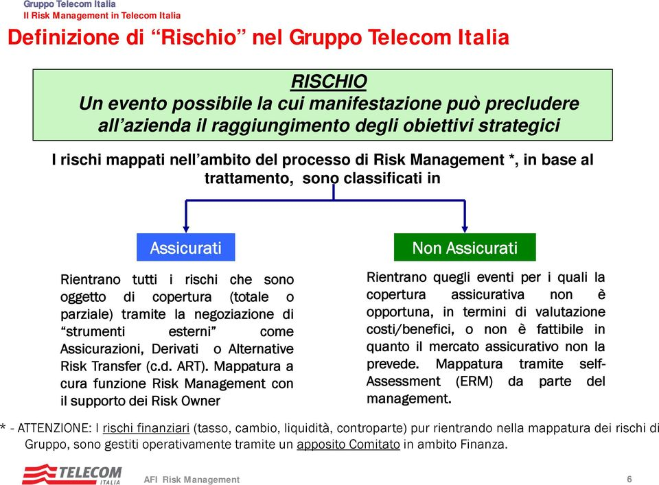 Assicurazioni, Derivati o Alternative Risk Transfer (c.d. ART).