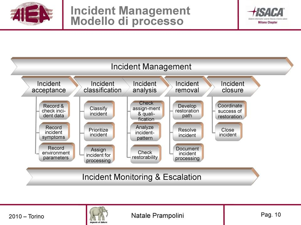 success of restoration Record incident symptoms Prioritize incident Analyze incidentpattern Resolve incident Close incident Record