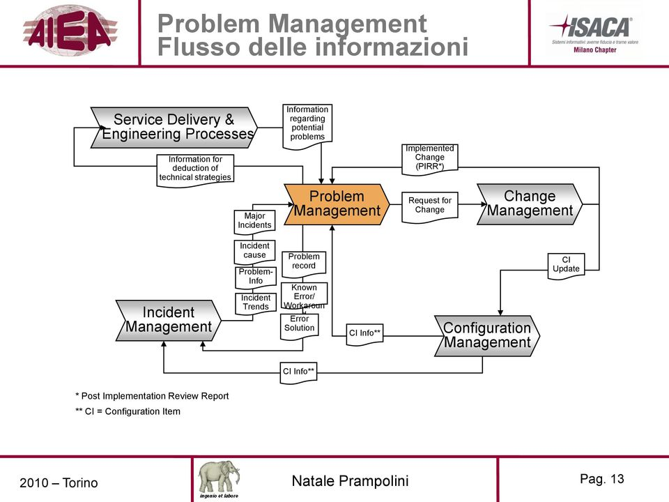Change Change Incident Incident cause - Info Incident Trends record Known Error/ Workaroun d Error Solution