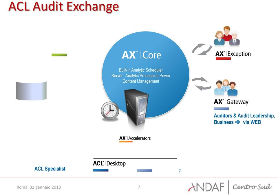 Analytic Processing Power Content Management SQL Auditors
