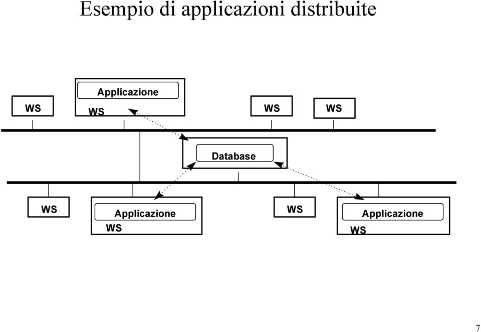 WS WS WS Database WS