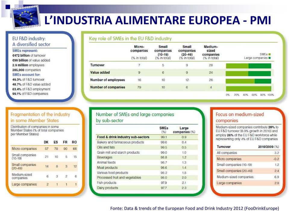 trends of the European Food