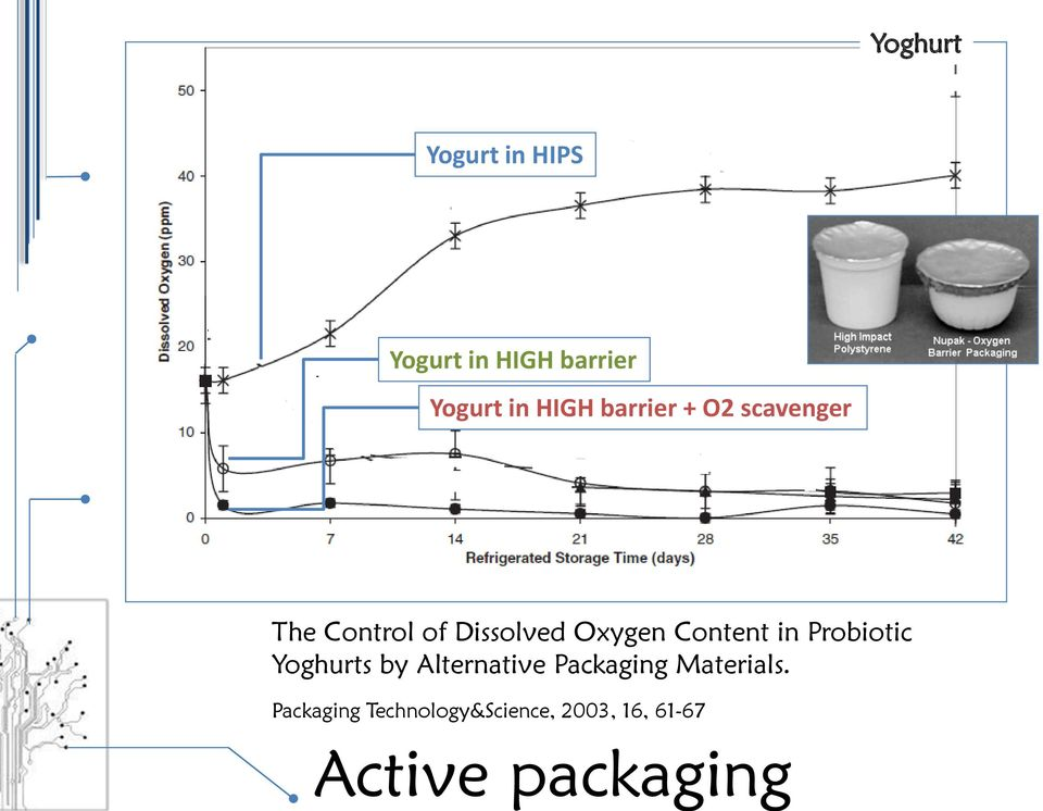 Content in Probiotic Yoghurts by Alternative Packaging