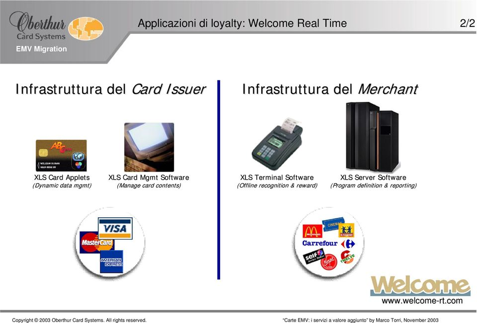 Software (Manage card contents) XLS Terminal Software (Offline recognition &