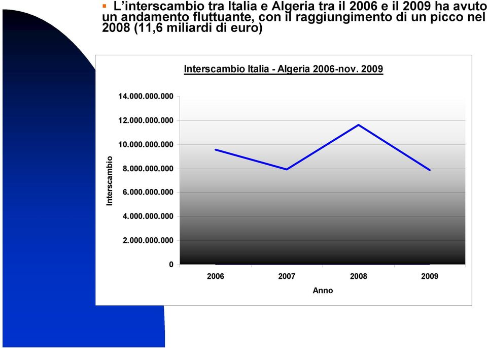 000.000 12.000.000.000 Interscambio Italia - Algeria 2006-nov.