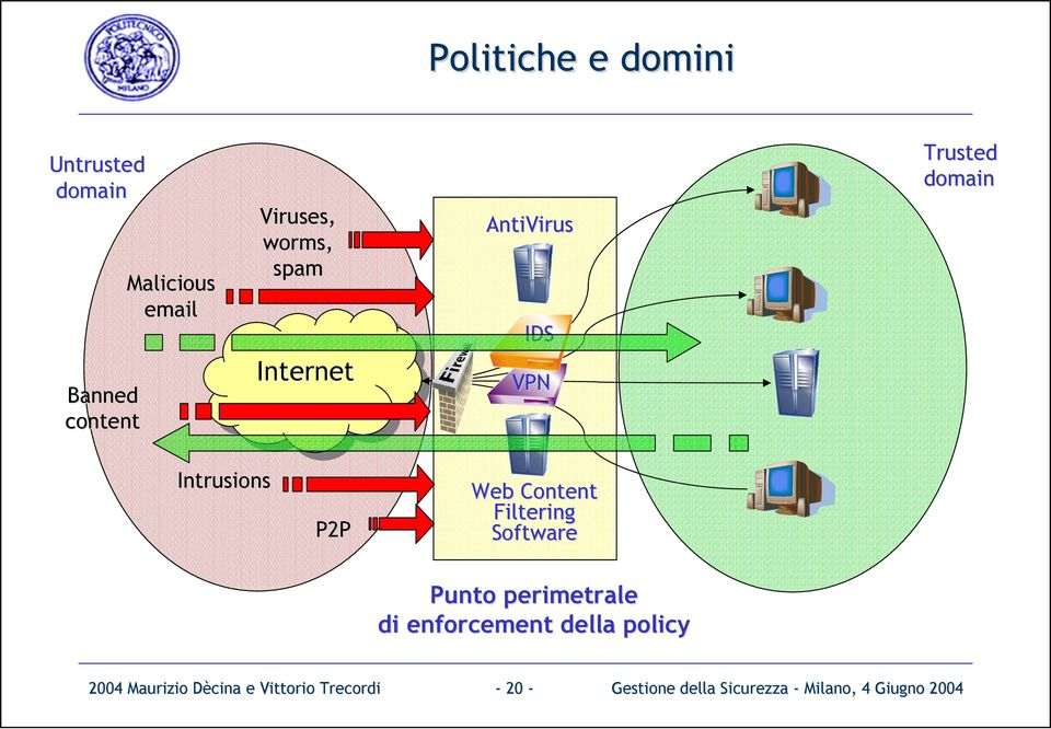Intrusions P2P Web Content Filtering Software Punto perimetrale di enforcement della