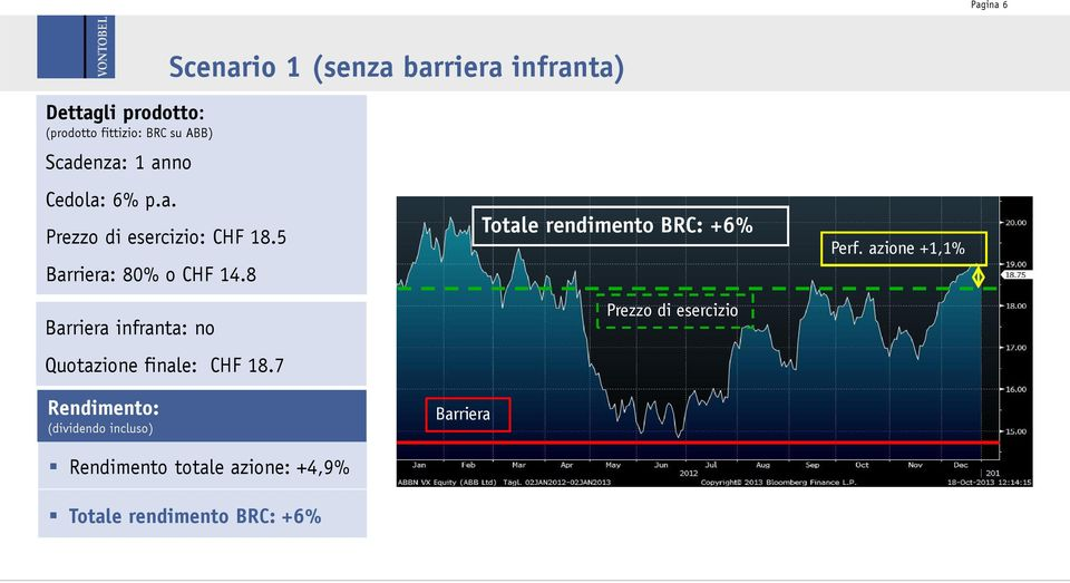 8 Barriera infranta: no Quotazione finale: CHF 18.