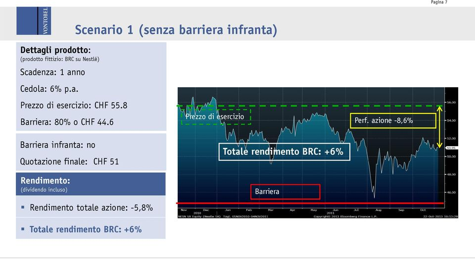 6 Barriera infranta: no Quotazione finale: CHF 51 Rendimento: (dividendo incluso) Rendimento totale