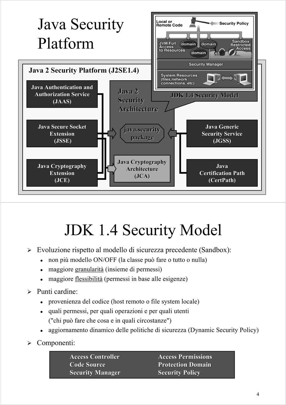 security package Java Generic Security Service (JGSS) Java Cryptography Extension (JCE) Java Cryptography Architecture (JCA) Java Certification Path (CertPath) 3 JDK 1.