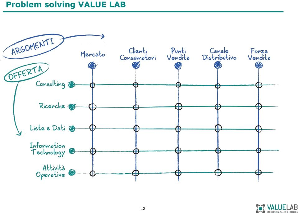 VALUE LAB