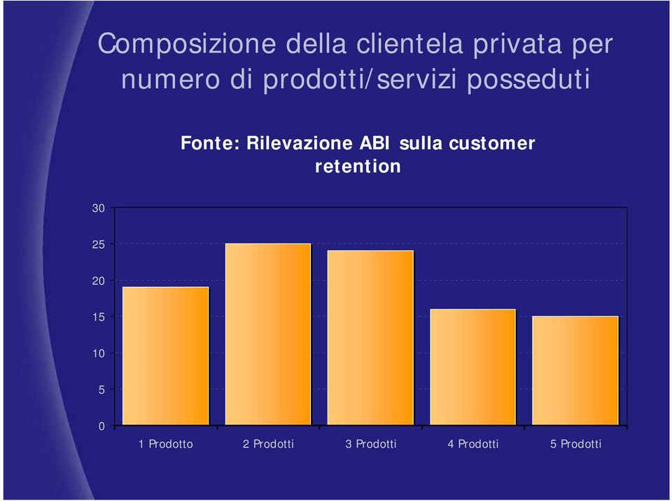 ABI sulla customer retention 30 25 20 15 10 5 0 1