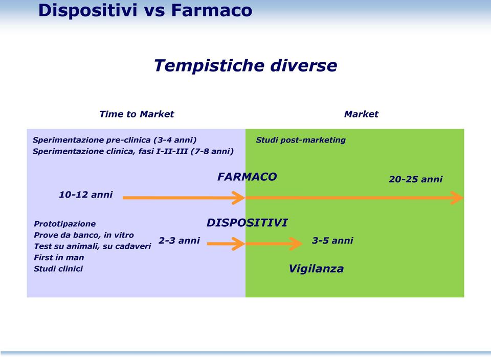 post-marketing FARMACO 20-25 anni 10-12 anni Prototipazione Prove da banco, in vitro
