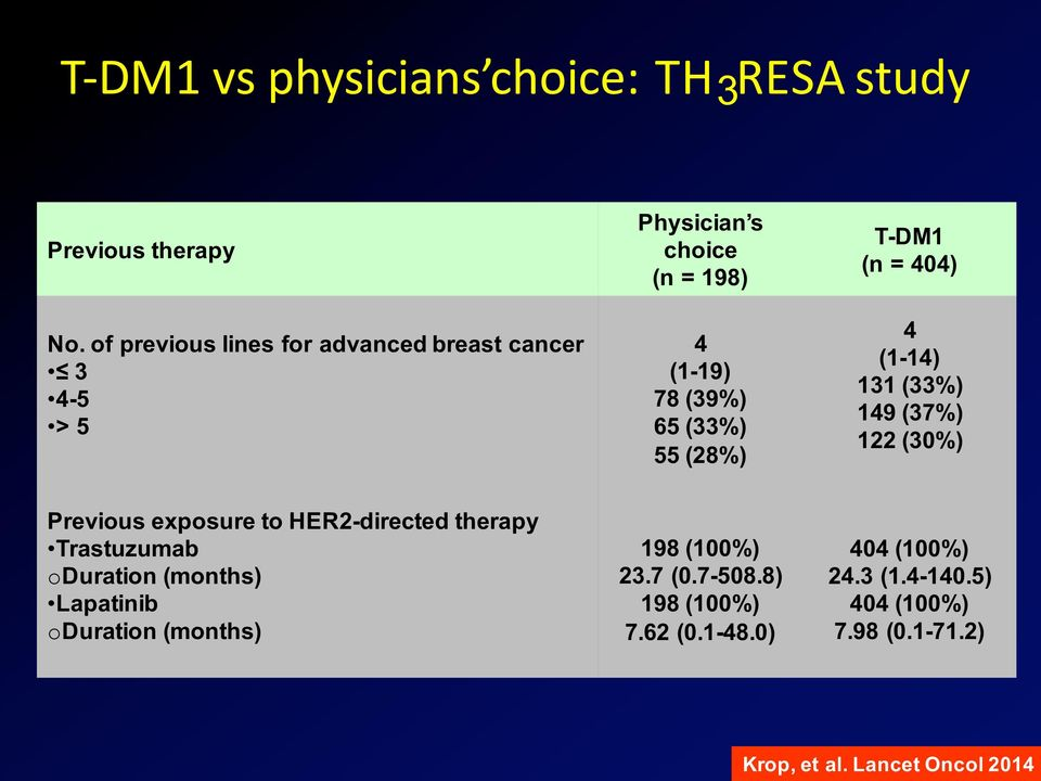 T-DM1 (n = 404) 4 (1-14) 131 (33%) 149 (37%) 122 (30%) Previous exposure to HER2-directed therapy Trastuzumab oduration