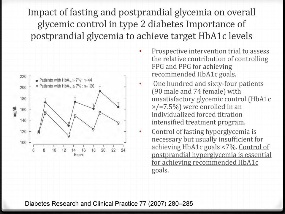 One hundred and sixty-four patients (90 male and 74 female) with unsatisfactory glycemic control (HbA1c >/=7.