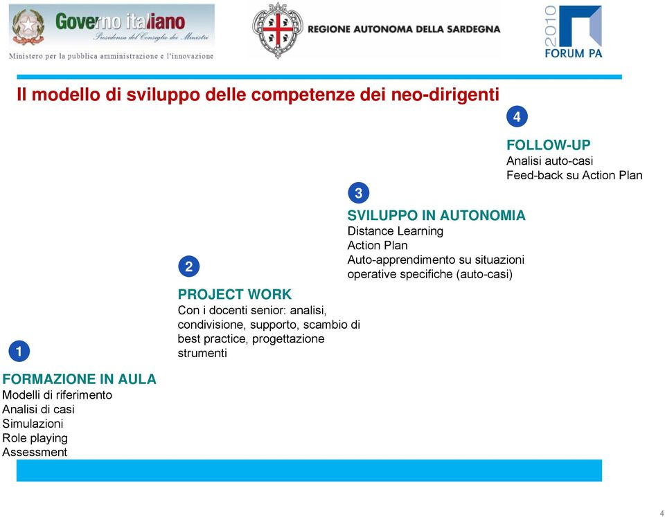 su Action Plan 3 SVILUPPO IN AUTONOMIA Distance Learning Action Plan Auto-apprendimento su situazioni operative