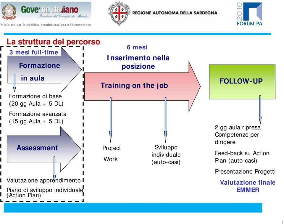 Training on the job Project Work 6 mesi Inserimento nella posizione Sviluppo individuale (auto-casi) FOLLOW-UP 2 gg