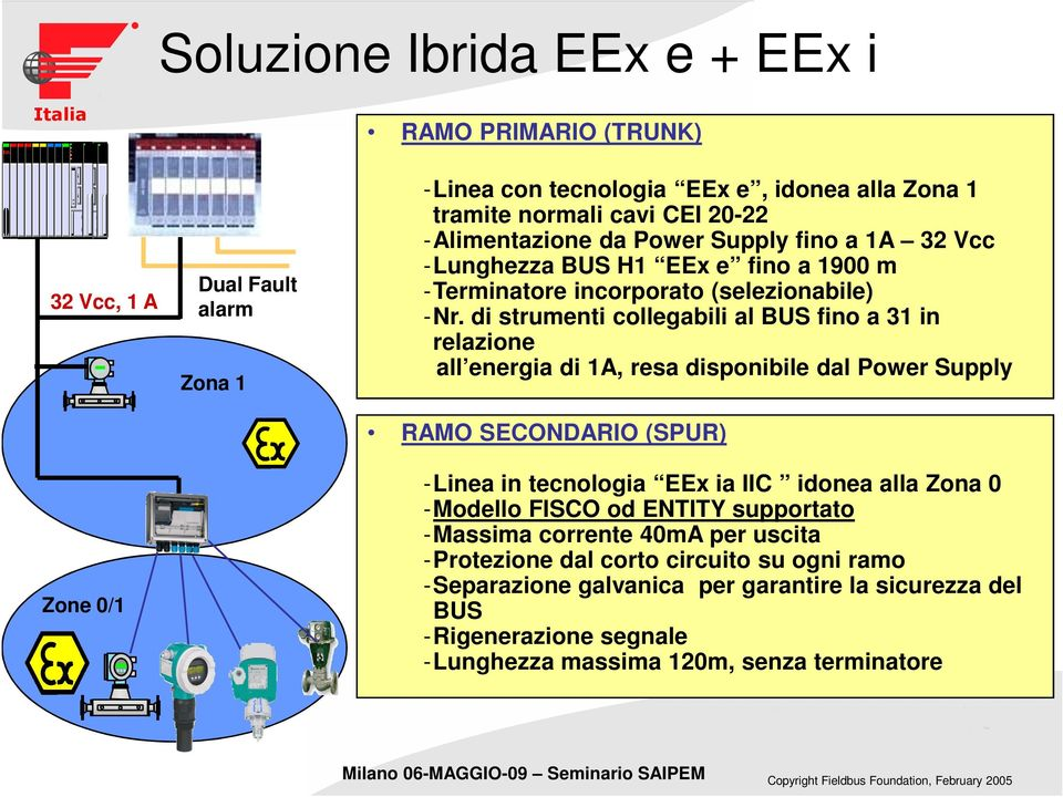 di strumenti collegabili al BUS fino a 31 in relazione all energia di 1A, resa disponibile dal Power Supply RAMO SECONDARIO (SPUR) -Linea in tecnologia EEx ia IIC idonea alla Zona 0