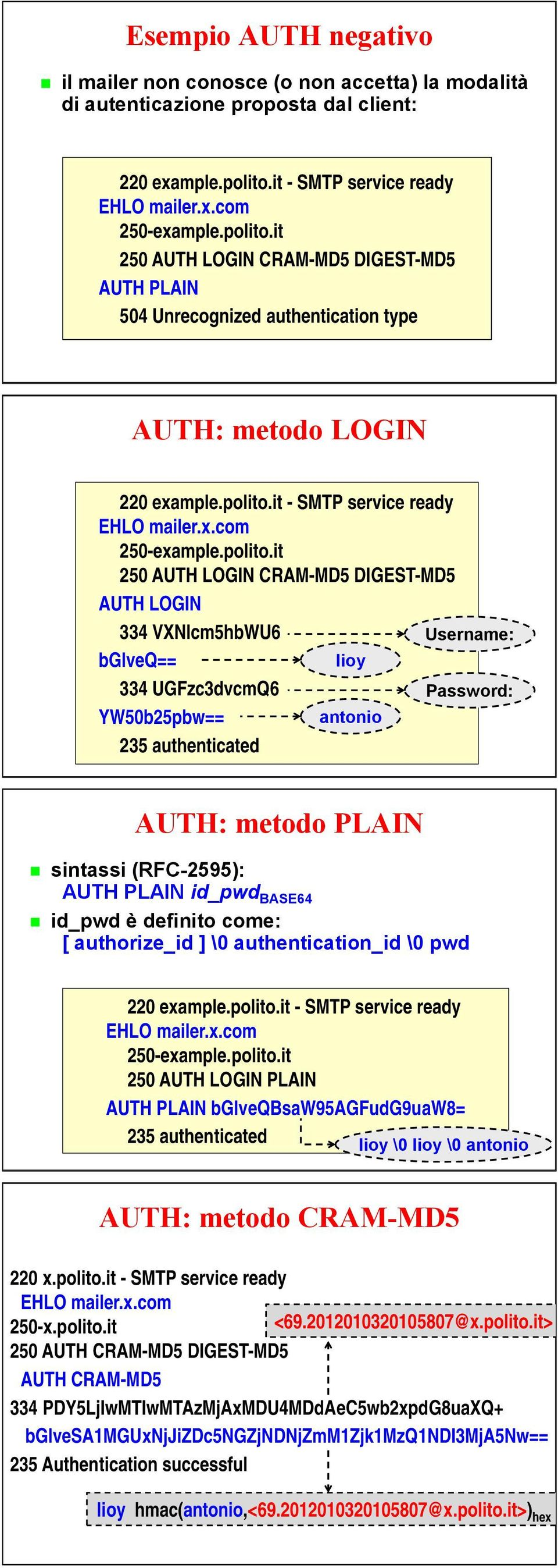 polito.it - service ready EHLO mailer.x.com 250-example.polito.it 250 AUTH: LOGIN metodo CRAM-MD5 LOGIN DIGEST-MD5 AUTH LOGIN 220 334 VXNlcm5hbWU6 example.polito.it - service ready Username: EHLO bglveq== mailer.