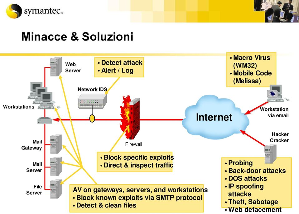 traffic AV on gateways, servers, and workstations Block known exploits via SMTP protocol Detect & clean files