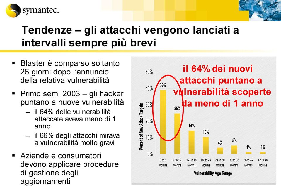 aggiornamenti 40% Percent of New Attack Targets Primo sem.