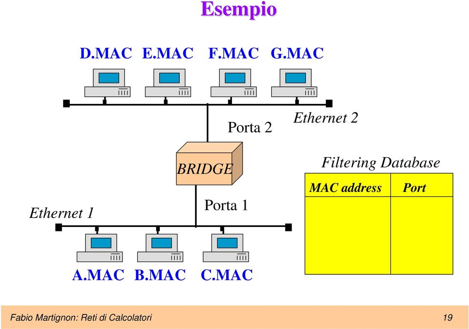 Ethernet 2 Filtering Database MAC address