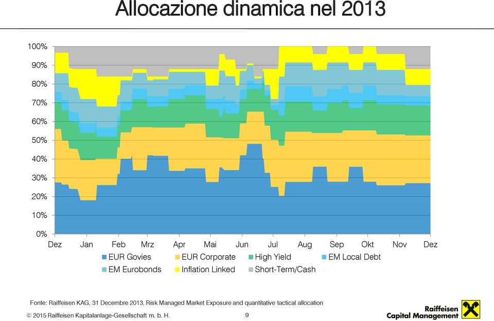 Local Debt EM Eurobonds Inflation Linked Short-Term/Cash Fonte: Raiffeisen KAG, 31