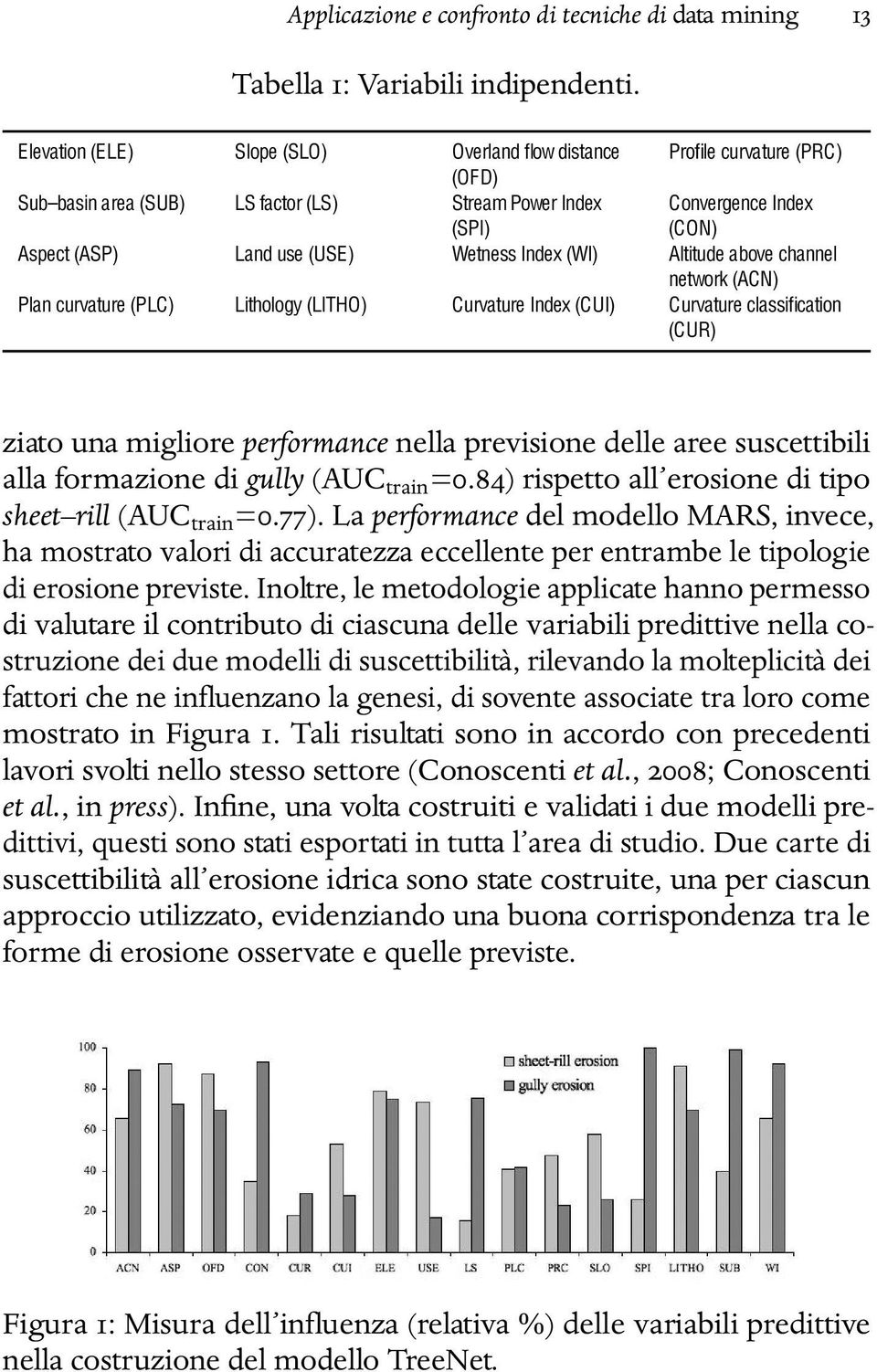 Wetness Index (WI) Altitude above channel network (ACN) Plan curvature (PLC) Lithology (LITHO) Curvature Index (CUI) Curvature classification (CUR) ziato una migliore performance nella previsione
