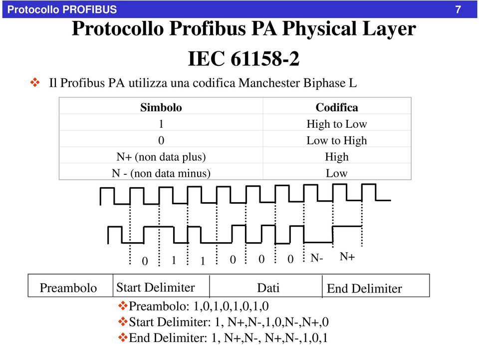 plus) High N - (non data minus) Low 0 1 1 0 0 0 N- N+ Preambolo Start Delimiter End Delimiter