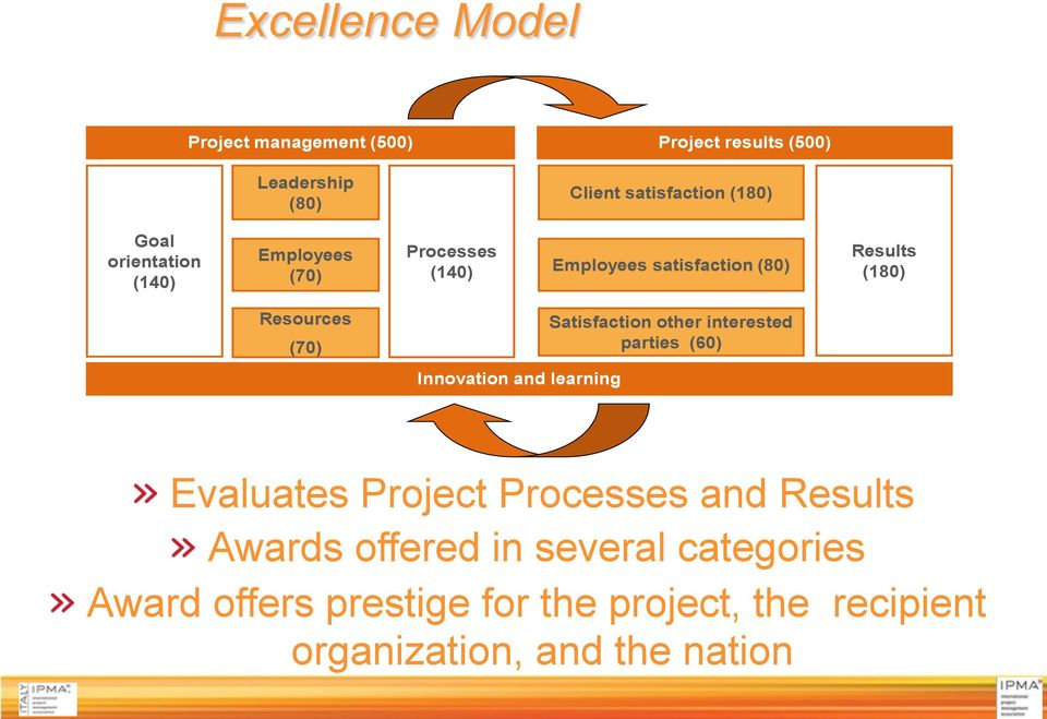 Resources (70) Innovation and learning Satisfaction other interested parties (60) Evaluates Project Processes and