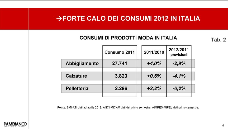 741 +4,0% 2,9% Calzature 3.823 +0,6% 4,1% Pelletteria 2.