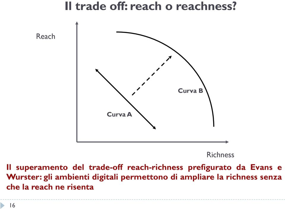 trade-off reach-richness prefigurato da Evans e Wurster: