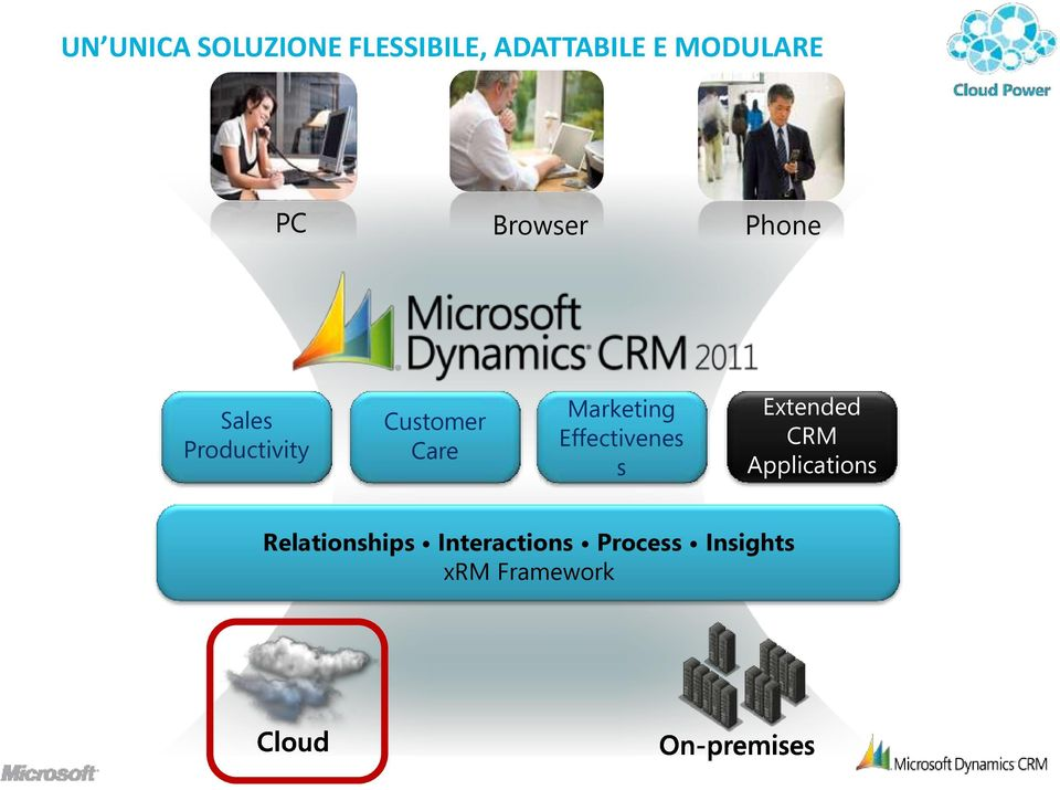 Marketing Effectivenes s Extended CRM Applications