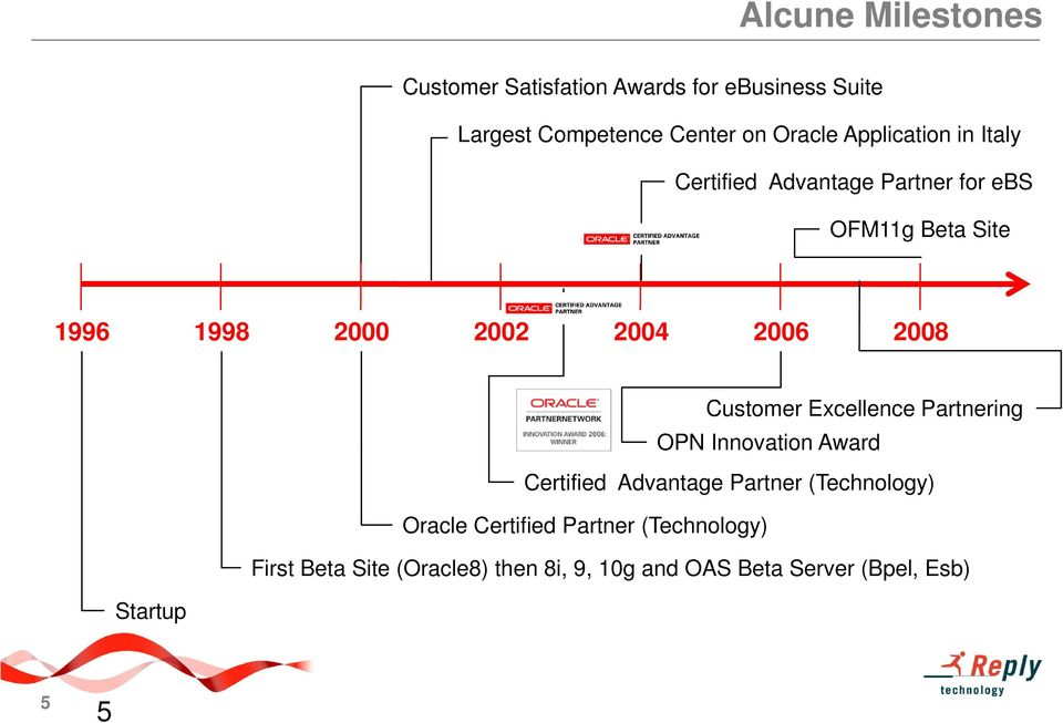 2008 Customer Excellence Partnering OPN Innovation Award Certified Advantage Partner (Technology) Oracle