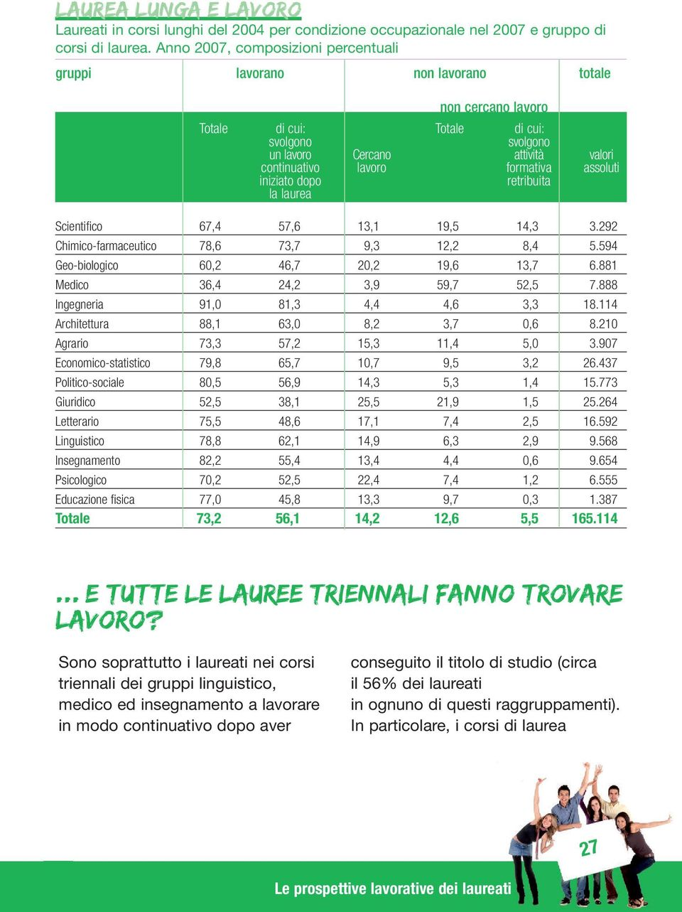 formativa assoluti iniziato dopo retribuita la laurea Scientifico 67,4 57,6 13,1 19,5 14,3 3.292 Chimico-farmaceutico 78,6 73,7 9,3 12,2 8,4 5.594 Geo-biologico 60,2 46,7 20,2 19,6 13,7 6.
