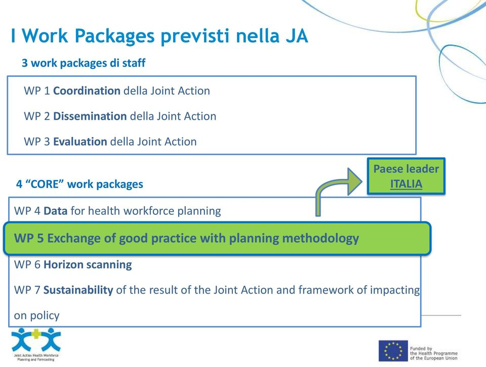 ITALIA WP 4 Data for health workforce planning WP 5 Exchange of good practice with planning methodology