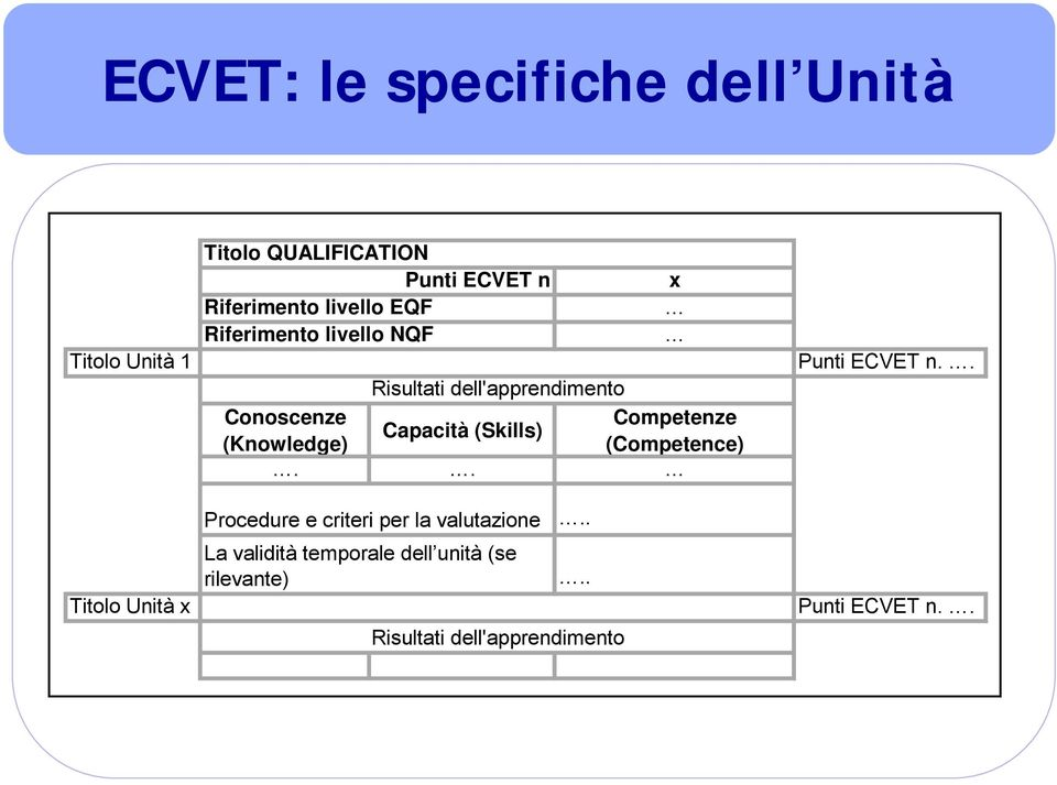Competenze Capacità (Skills) (Knowledge) (Competence).