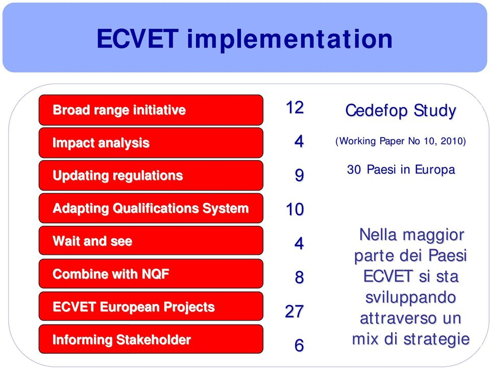Level Stakeholder 1 12 4 9 10 4 8 27 6 Cedefop Study (Working Paper No 10, 2010) 30 Paesi