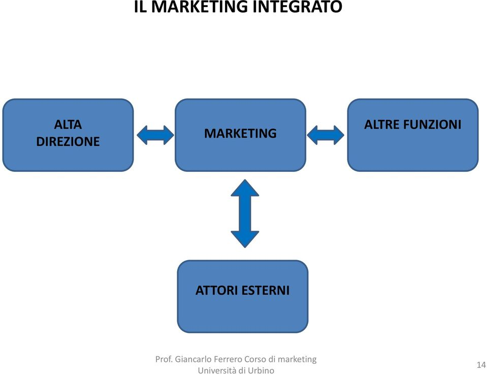 DIREZIONE MARKETING