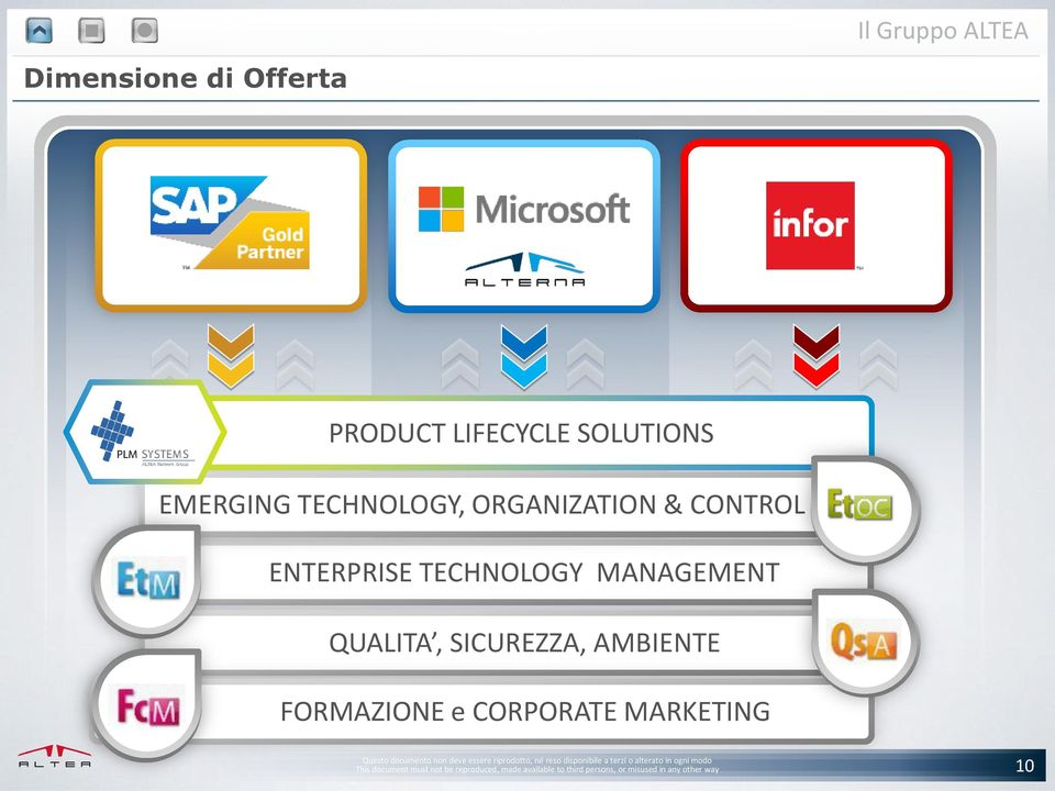 ORGANIZATION & CONTROL ENTERPRISE TECHNOLOGY