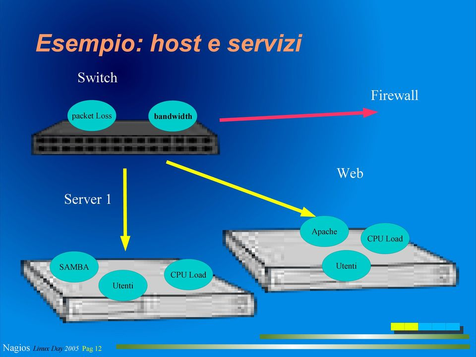 Server 1 Apache CPU Load SAMBA