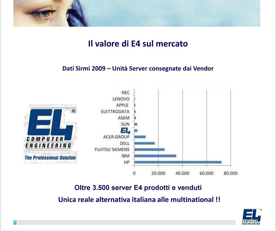 500 server E4 prodotti e venduti Unica
