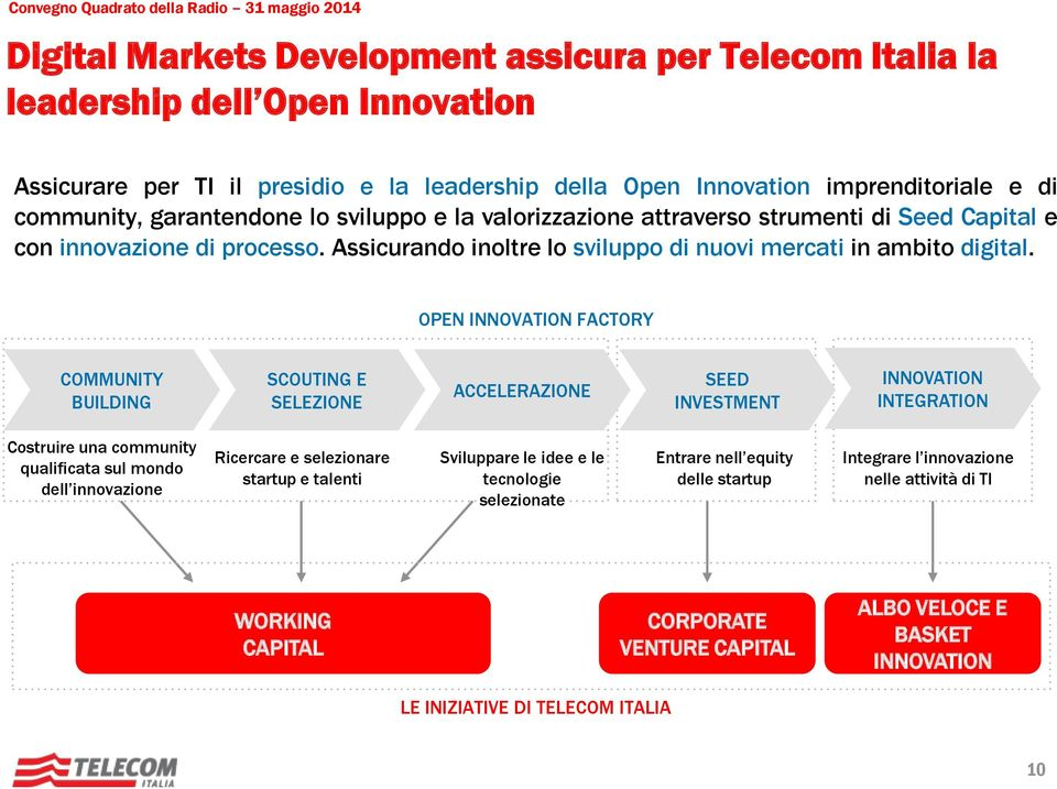 OPEN INNOVATION FACTORY COMMUNITY BUILDING SCOUTING E SELEZIONE ACCELERAZIONE SEED INVESTMENT INNOVATION INTEGRATION Costruire una community qualificata sul mondo dell innovazione Ricercare e