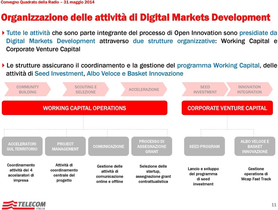 Innovazione COMMUNITY BUILDING SCOUTING E SELEZIONE ACCELERAZIONE SEED INVESTMENT INNOVATION INTEGRATION WORKING CAPITAL OPERATIONS CORPORATE VENTURE CAPITAL ACCELERATORI SUL TERRITORIO PROJECT
