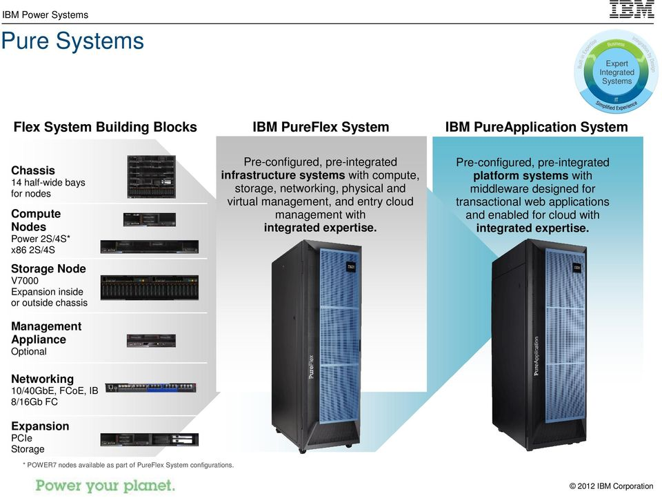 IBM PureApplication System Pre-configured, pre-integrated platform systems with middleware designed for transactional web applications and enabled for cloud with integrated expertise.