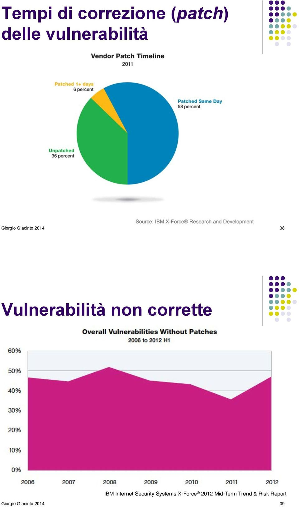 corrette IBM Internet Security Systems