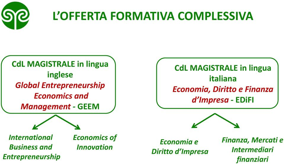Economia, Diritto e Finanza d Impresa EDiFI International Business and