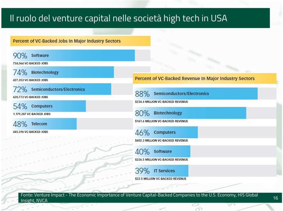 Economic Importance of Venture Capital-Backed