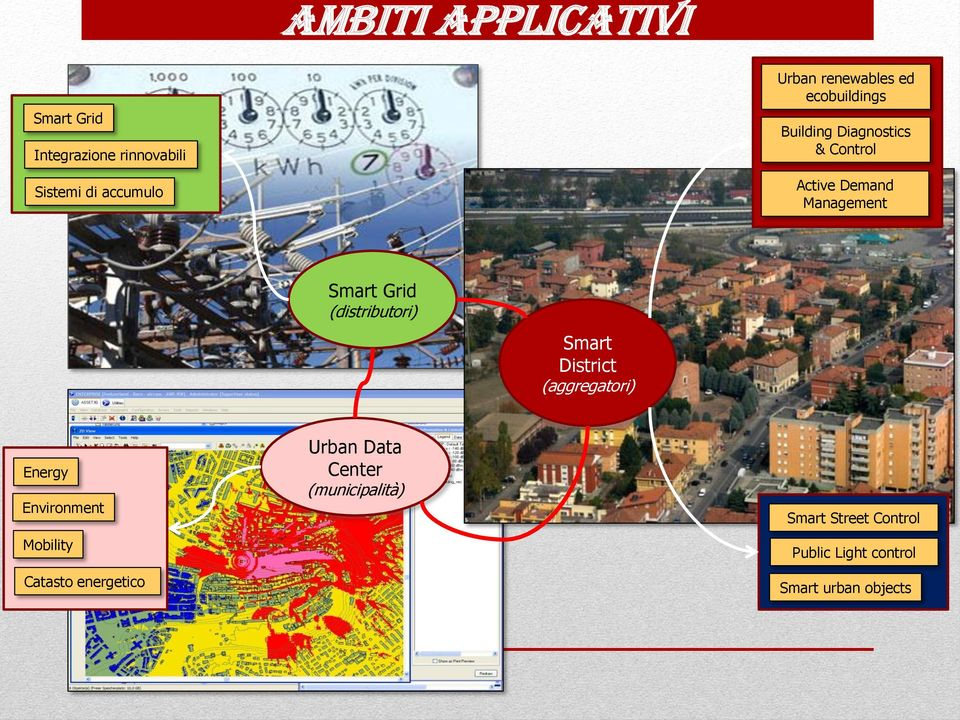 rid (distributori) Smart District (aggregatori) Energy Environment Mobility Catasto