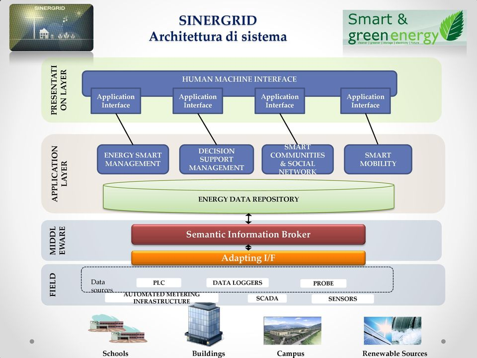 Application Interface ENERY SMART MANAEMENT DECISION SUPPORT MANAEMENT SMART COMMUNITIES & SOCIAL NETWORK SMART