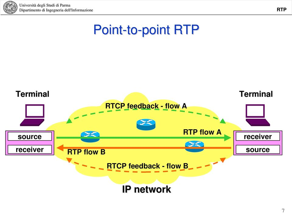 receiver flow B RTCP feedback -